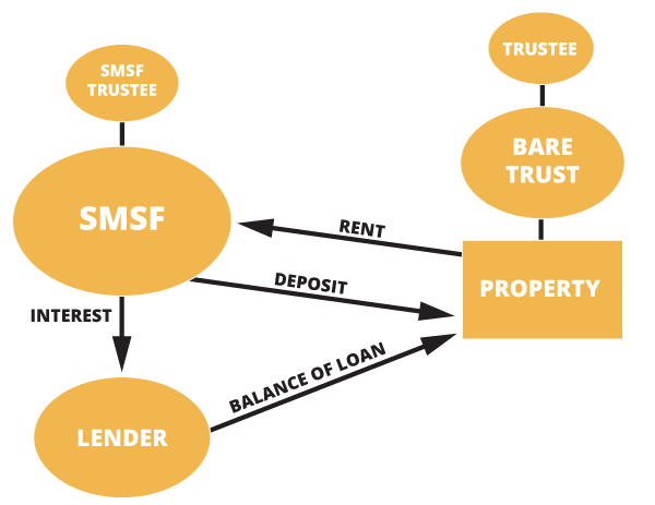 SMSF Loans image